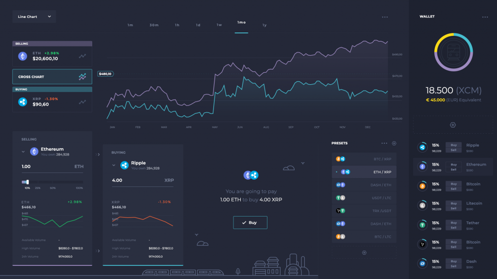 CoinMetro's Intermediate Crypto Exchange View
