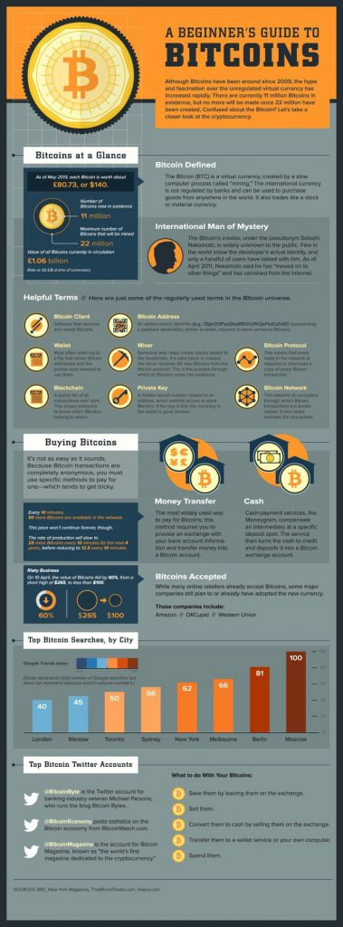 A beginner guide to Bitcoins