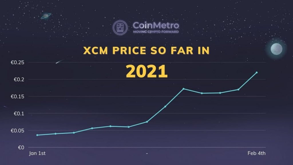 Users recieve XCM as a reward for QNT Staking and the value of XCM has grown tremendously since the start of 2021.